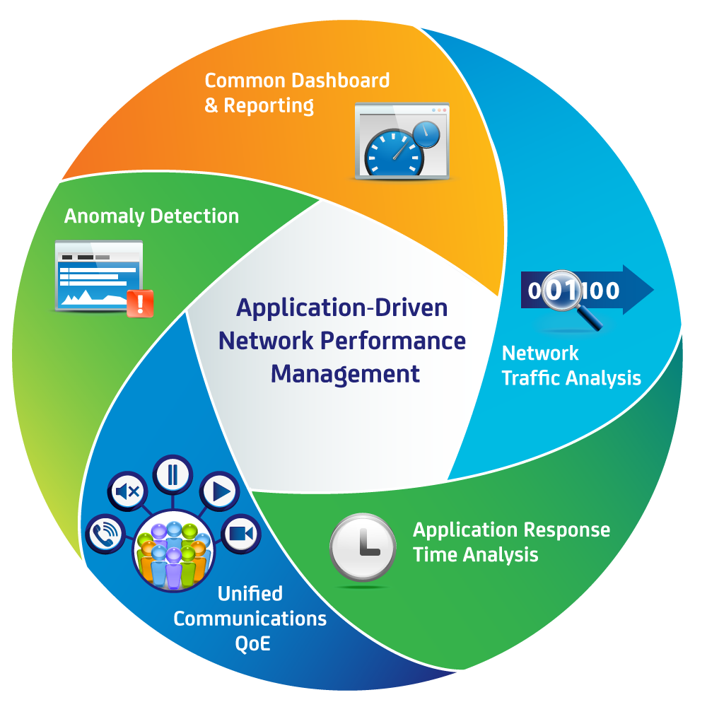 performance management and network solutions Case study 1-2 performance management at network solutions, inc 1 overall, what is the overlap between network solutions' system and ideal system.